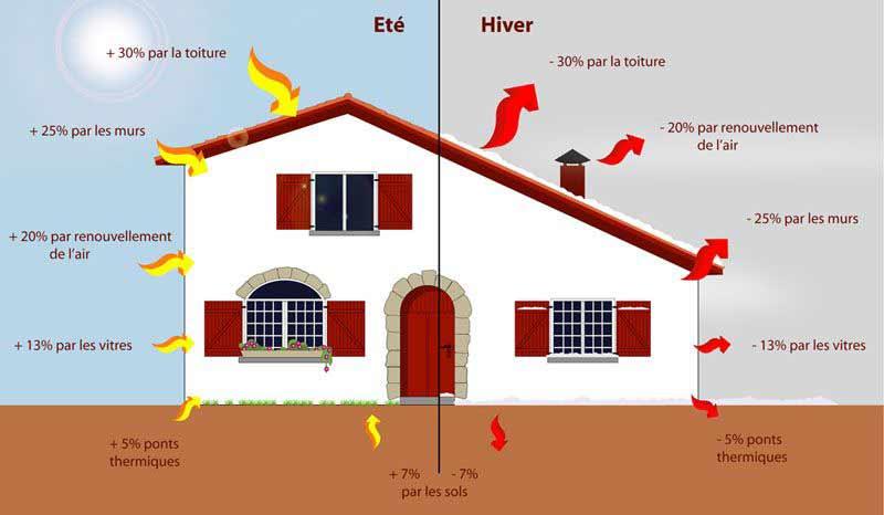 l'isolation thermique de la maison